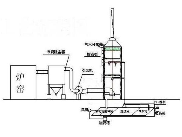 玻璃鋼脫硫塔原理圖